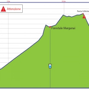 Grafico Altimetria 17 Km