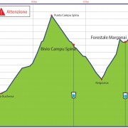 Grafico Altimetria 27 Km