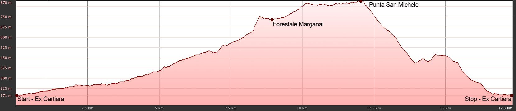 Altimetria Tral del Marganai 17 Km (un clic per ingrandire l'immagine)